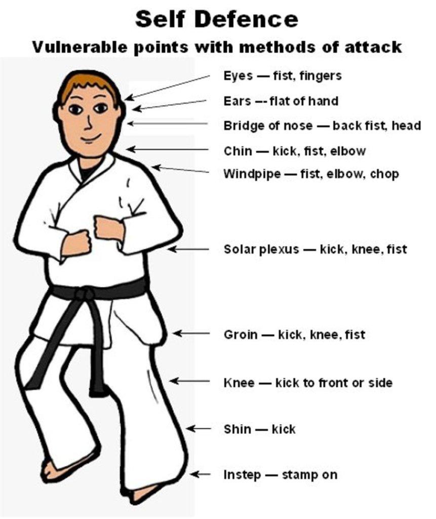 Self-Defense Weak Points